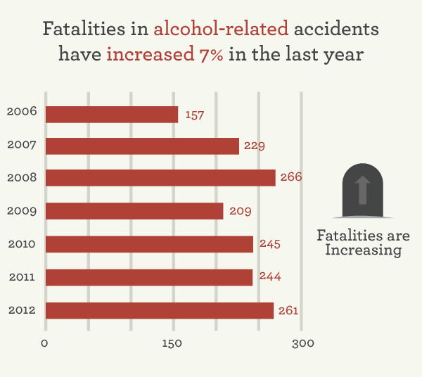 Fatalities in alcohol-related accidents