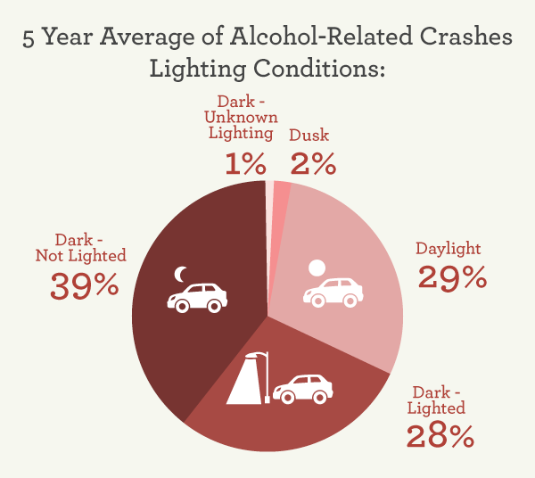 Alcohol-Related Crashes Lighting Conditions