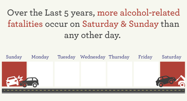 Alcohol-related fatalities by day of the week