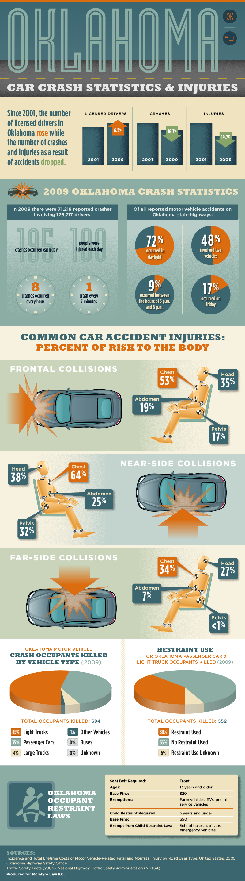 Oklahoma Car Crash Injuries & Statistics