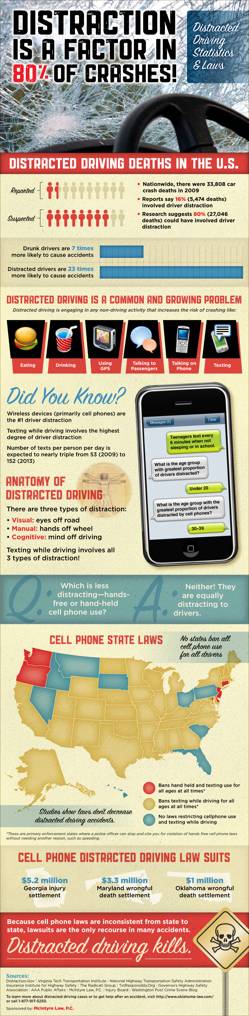 Return to Distracted Driving Statistics & Laws