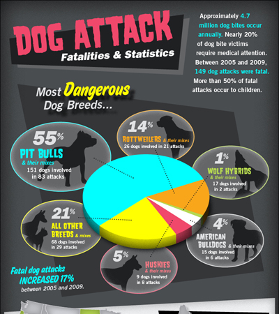 Dog Attack Fatalities & Statistics