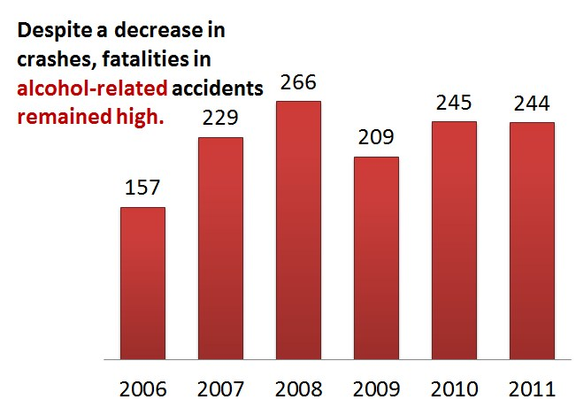 Oklahoma Alcohol-Related Fatalities