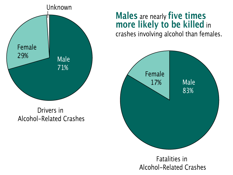 Males are 5x more likely to be killed in crashes involving alcohol than females