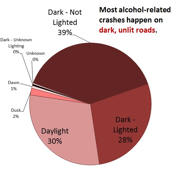 Alcohol-Related Crashes by Light Conditions
