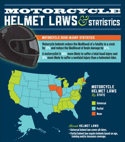 Motorcycle Helmet Laws and Statistics