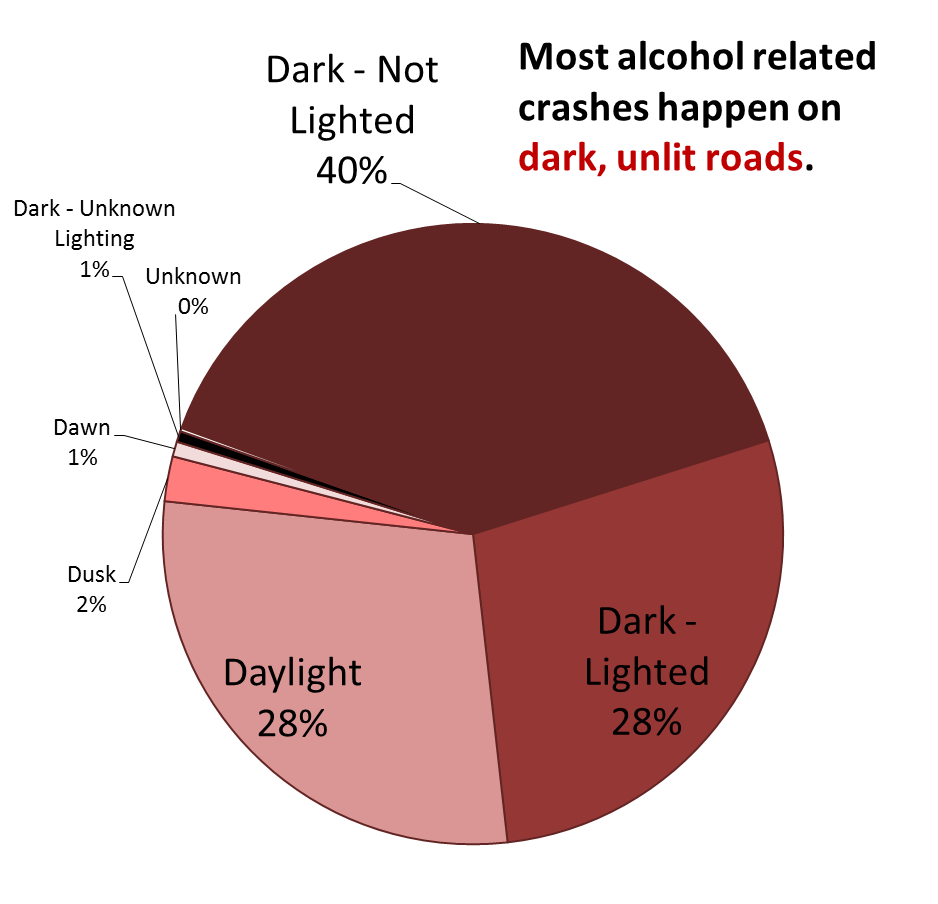 40% of alcohol-related crashes occur on dark unlit roads