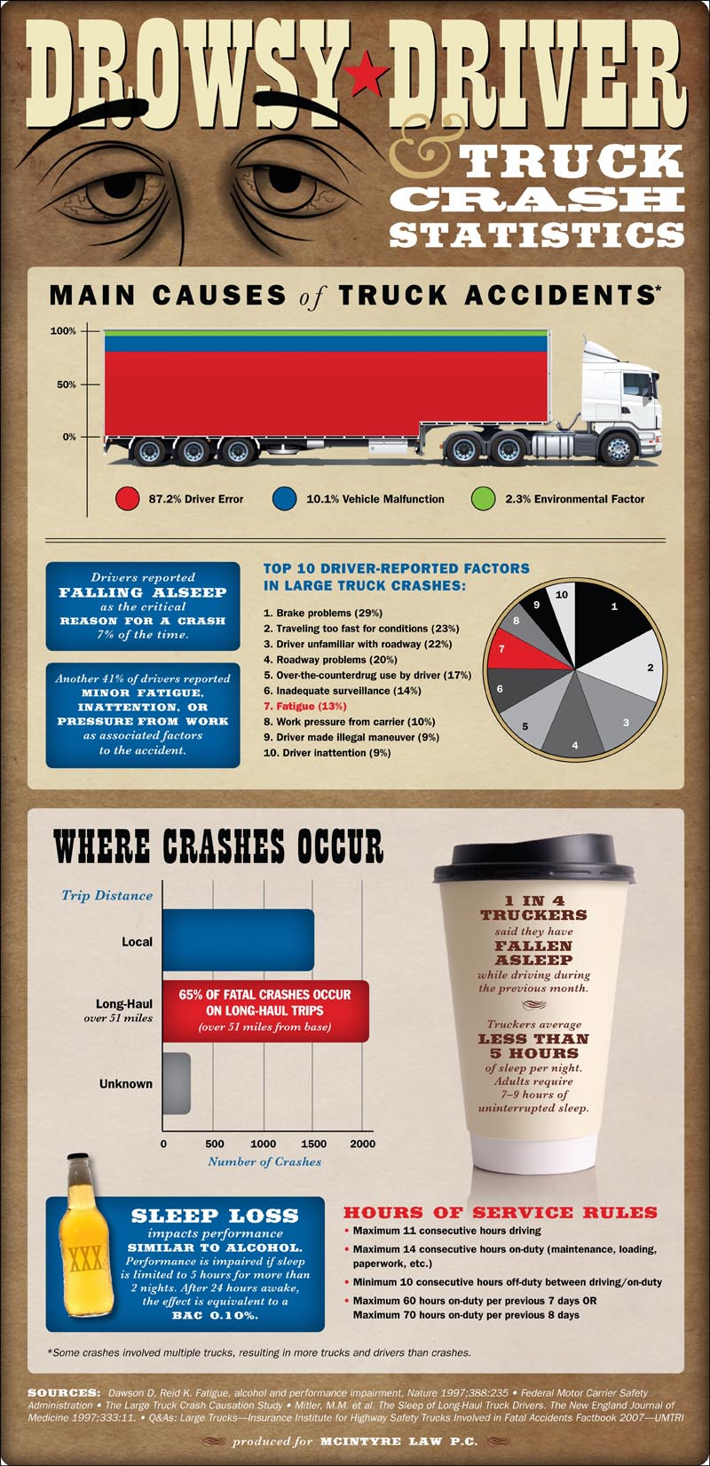Truck Accident and Driver Fatigue Statistics