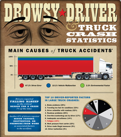 Semi Truck Accident Statistics & Driver Fatigue