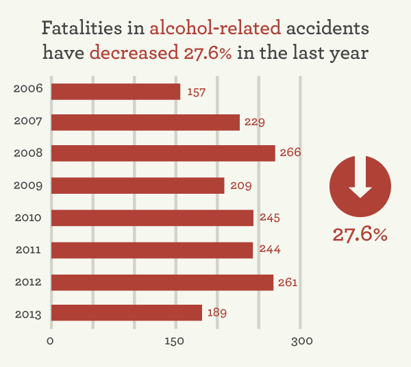 Press Release Dui Fatalities In Oklahoma Down 27