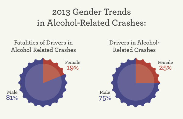 2013 Gender Trends in Alcohol-Related Crashes