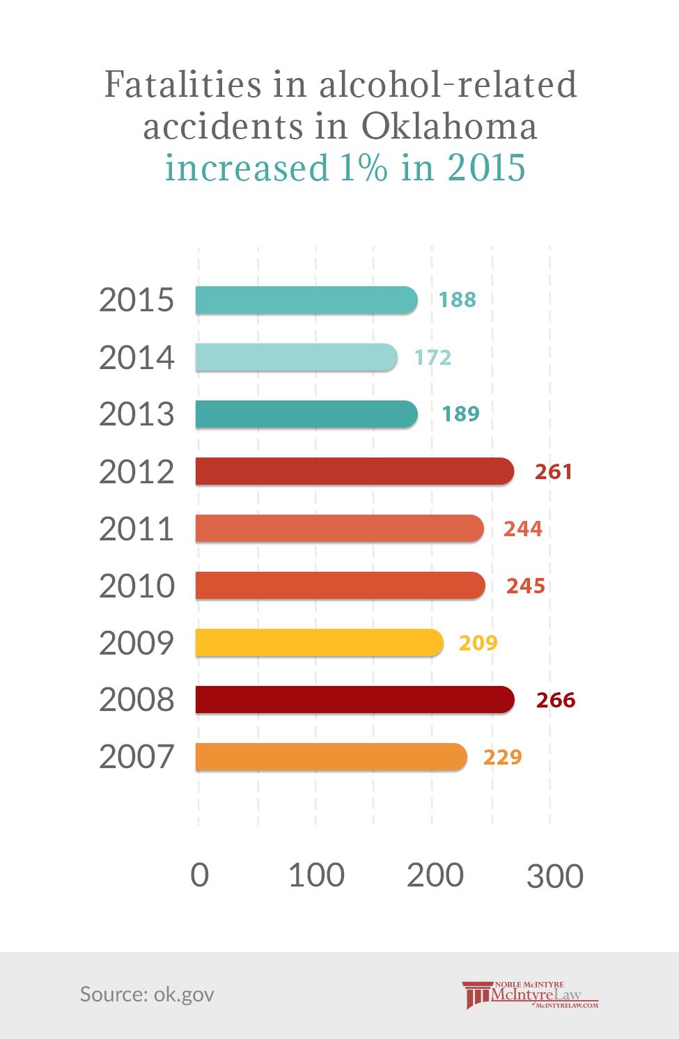 Factory Farm Statistics