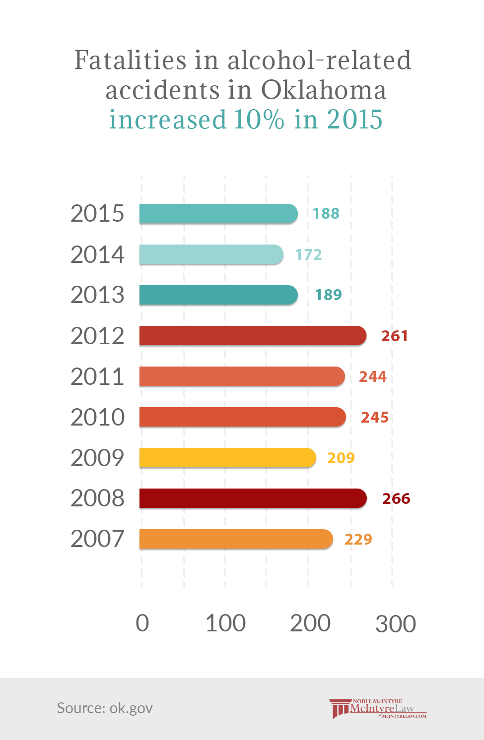 Fatalities in alcohol-related accidents in Oklahoma from 2007-2015