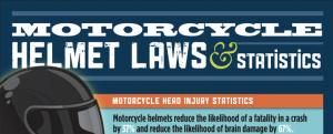 Motorcycle Head Injuries & Motorcycle Helmet Laws