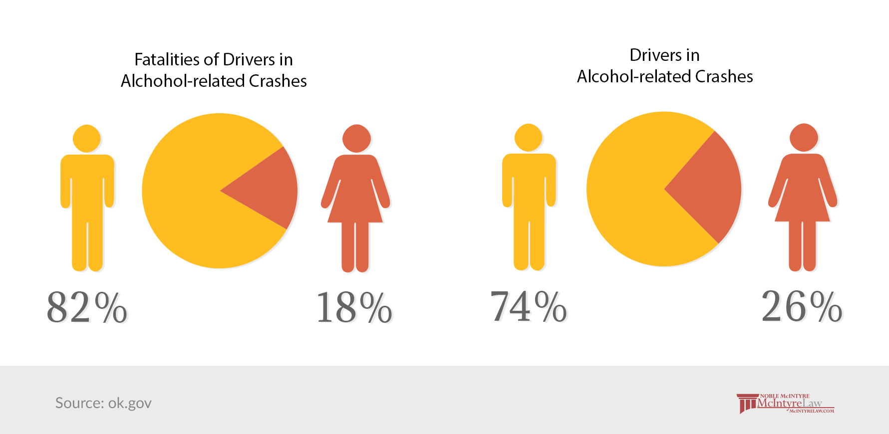 2015 gender trends DUI