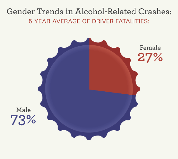 Gender Trends in Alcohol-Related Crashes