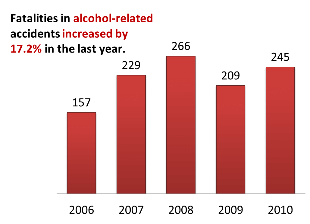 Fatalities in alcohol-related accidents increased by 17.2%