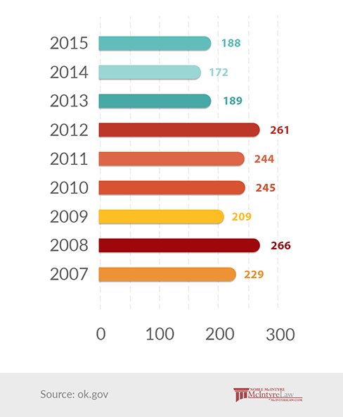 Alcohol related fatalities from 2007-2015