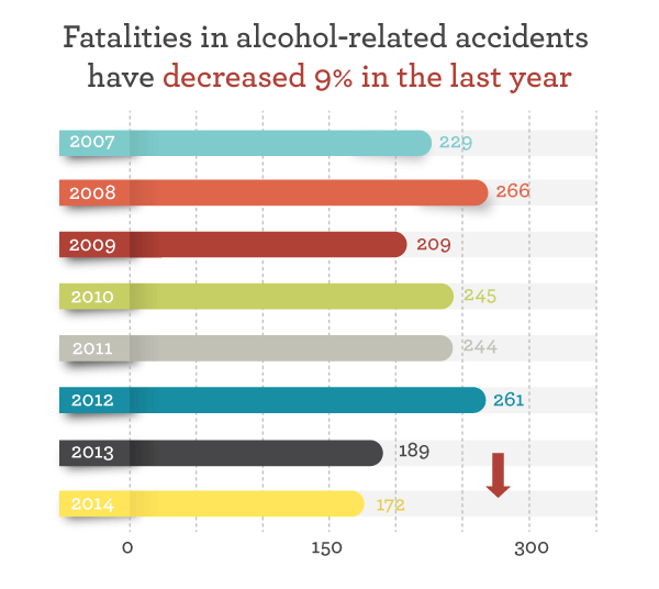 Fatalities in alcohol-related accidents have decreased 9% in the last year
