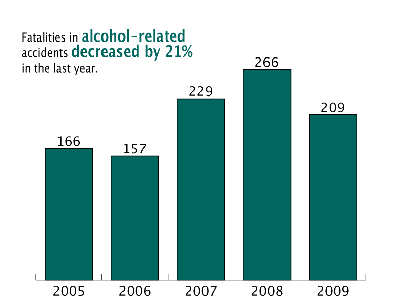 Fatalities in alcohol-related accidents decreased by 21%