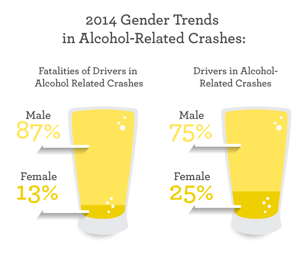 2014 Gender trends in alcohol-related crashes