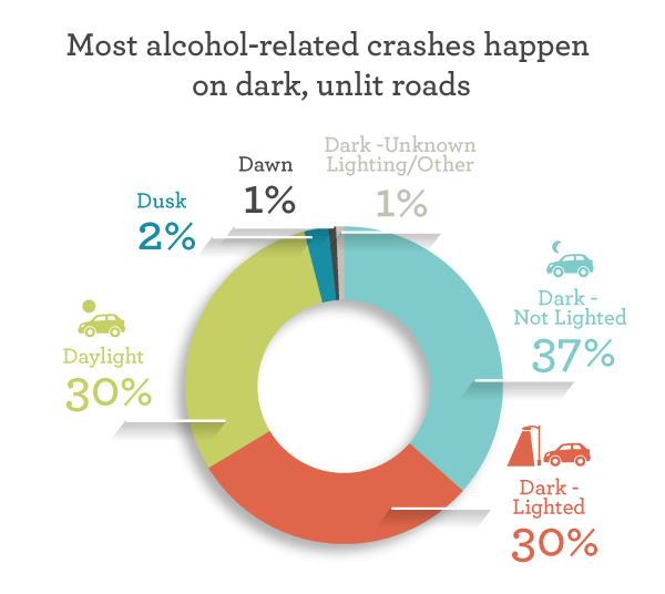 Most alcohol-related crashes happen on dark, unlit roads