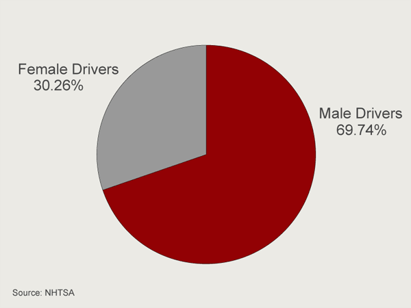 Male vs female drivers 2008