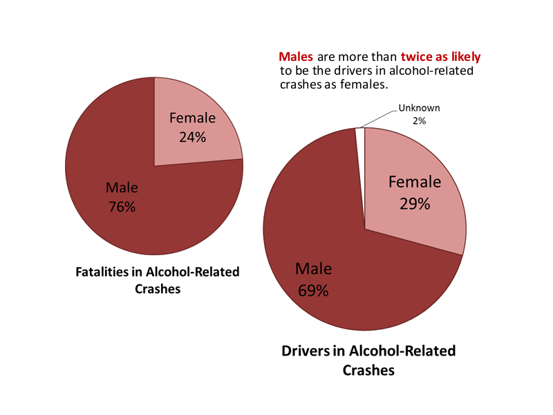 Males are twice as likely to be drivers in alcohol-related crashes than females