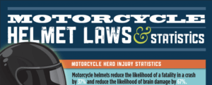 Motorcycle head injuries and motorcycle helmet laws