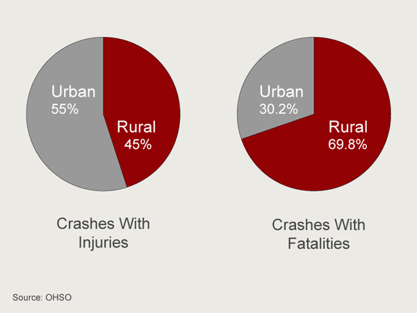 Rural vs urban crashes 2008