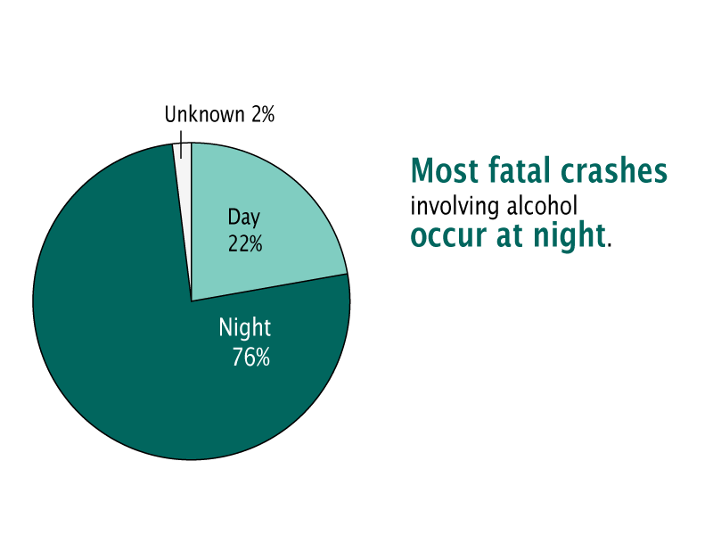 76% of fatal crashes involving alcohol occur at night