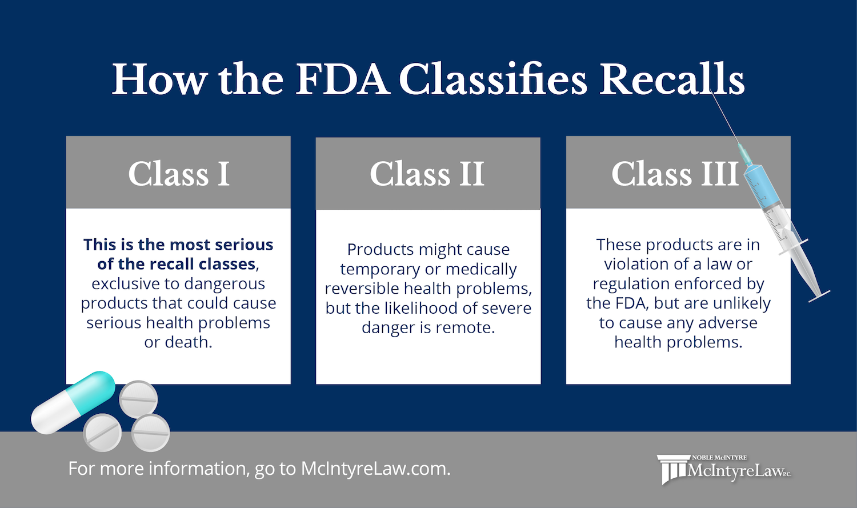How the FDA Classifies Recalls